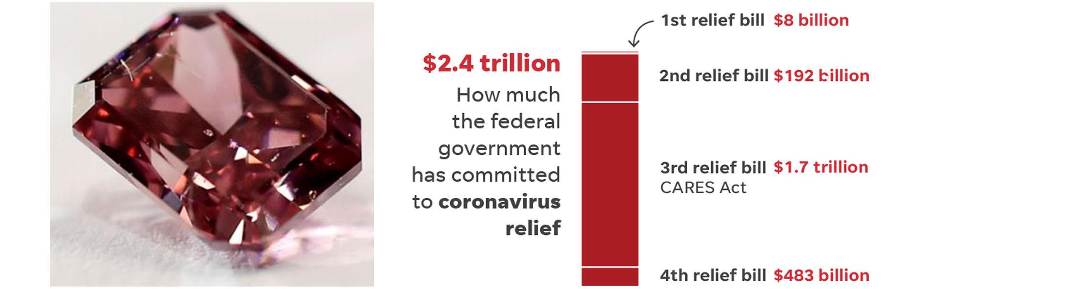 U.S. Debt in 2020: