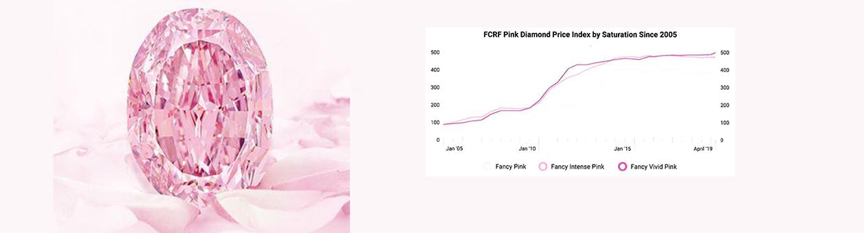 COVID AND PINK DIAMONDS: